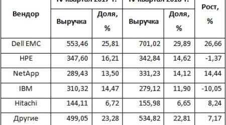 На рынке внешних СХД стран EMEA отмечен рекордный рост